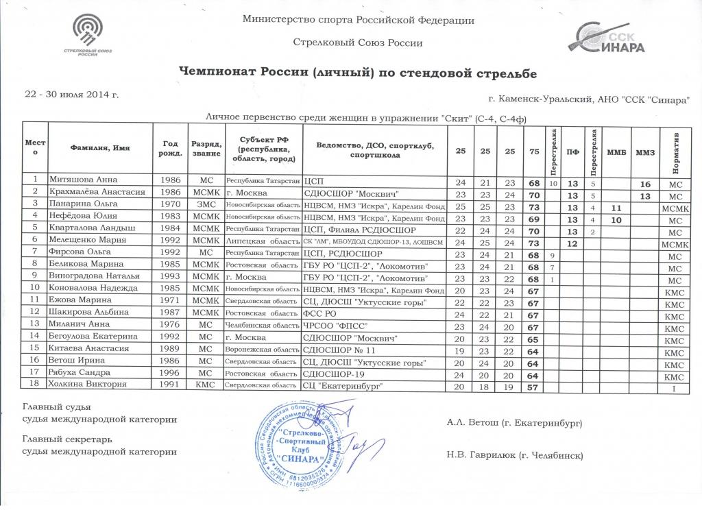Ольга Панарина - бронзовый призер чемпионата России